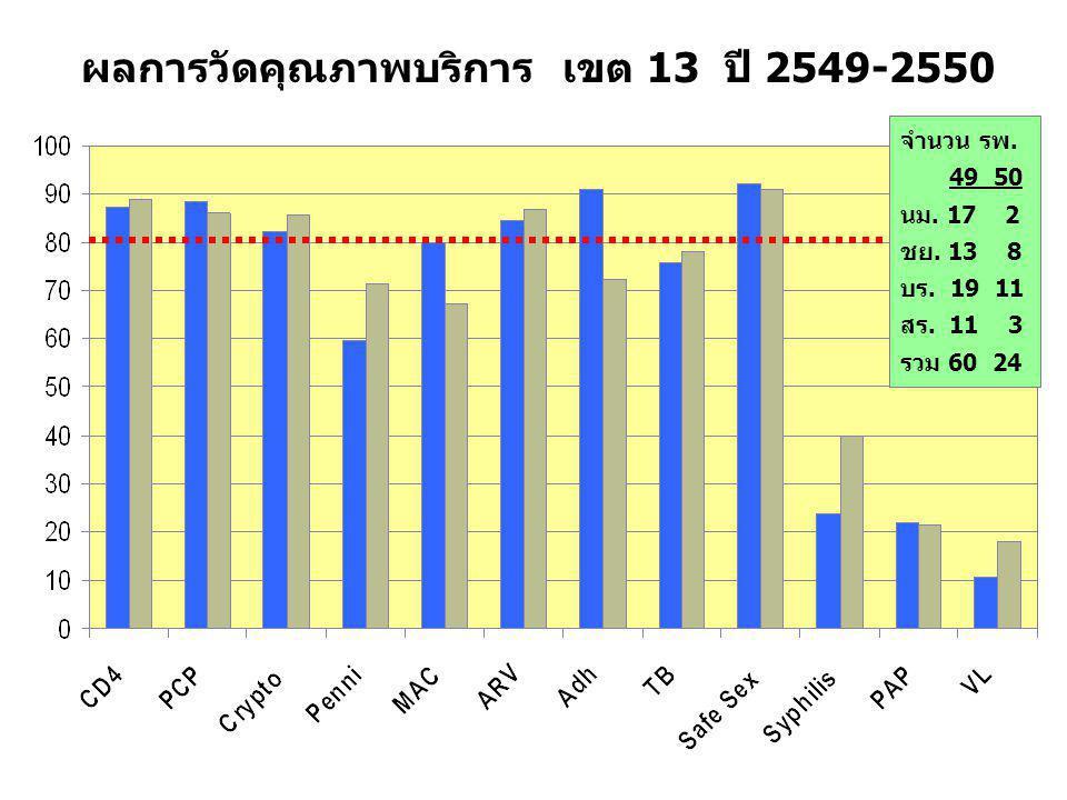 ผลการวัดคุณภาพบริการ เขต 13 ปี 2549-2550 จำนวน รพ.