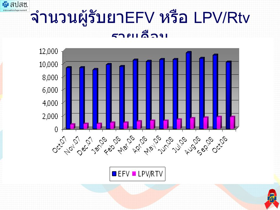 จำนวนผู้รับยา EFV หรือ LPV/Rtv รายเดือน