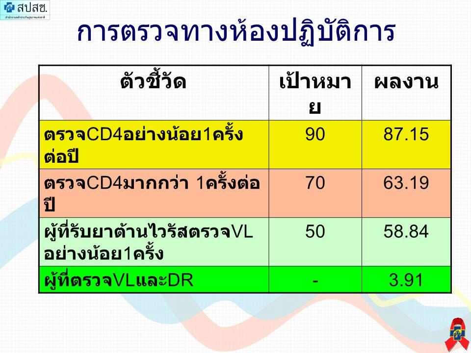 การตรวจทางห้องปฏิบัติการ ตัวชี้วัดเป้าหมา ย ผลงาน ตรวจ CD4 อย่างน้อย 1 ครั้ง ต่อปี 9087.15 ตรวจ CD4 มากกว่า 1 ครั้งต่อ ปี 7063.19 ผู้ที่รับยาต้านไวรัสตรวจ VL อย่างน้อย 1 ครั้ง 5058.84 ผู้ที่ตรวจ VL และ DR -3.91