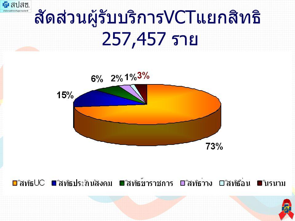 สัดส่วนผู้รับบริการ VCT แยกสิทธิ 257,457 ราย