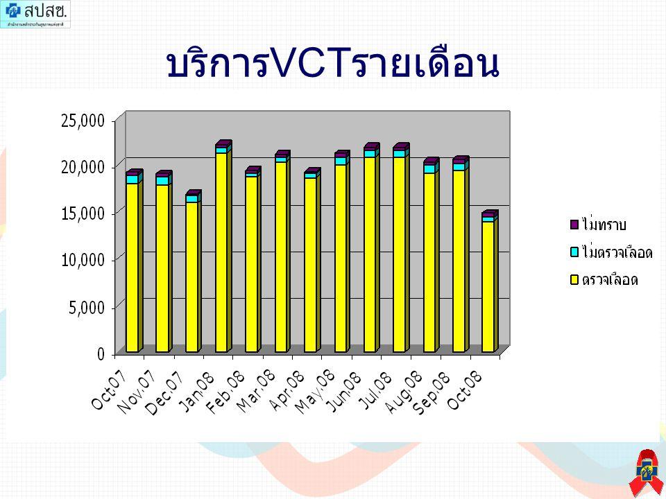 สัดส่วนการตรวจ anti-HIV สัดส่วนผล anti- HIV (19,563)
