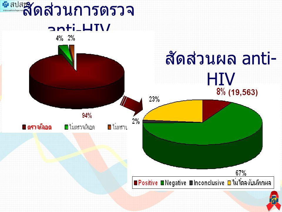 เปรียบเทียบจำนวน anti-HIV Positive กับ New Register New Register fis.Yr.2008 = 45,735 ราย