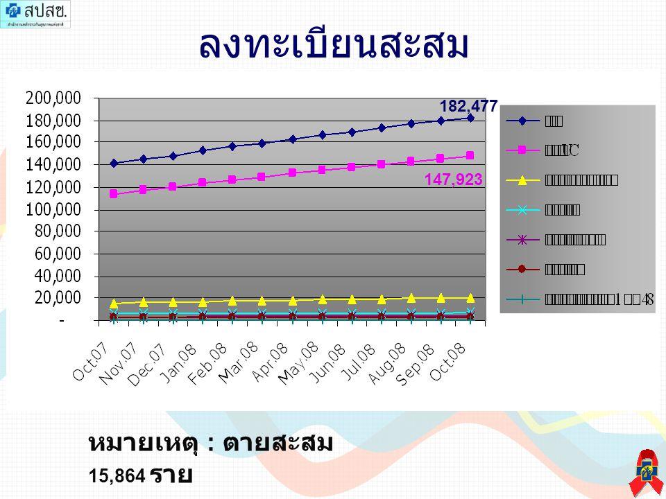 การรับยาต้านไวรัสสิทธิ UC 120,755 98,752 4,652
