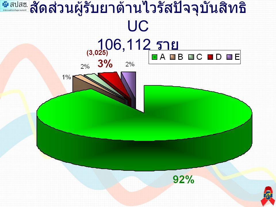 สัดส่วนผู้รับยาต้านไวรัสปัจจุบันสิทธิ UC 106,112 ราย (3,025)