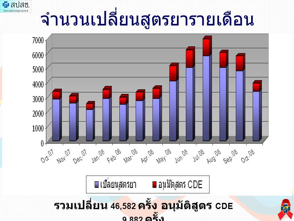 จำนวนเปลี่ยนสูตรยารายเดือน รวมเปลี่ยน 46,582 ครั้ง อนุมัติสูตร CDE 9,882 ครั้ง