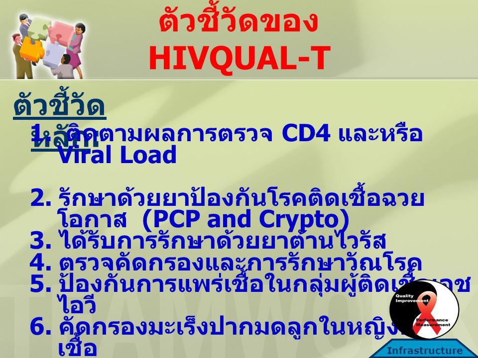 ตัวชี้วัดของ HIVQUAL-T ตัวชี้วัด หลัก : 1.ติดตามผลการตรวจ CD4 และหรือ Viral Load 2.