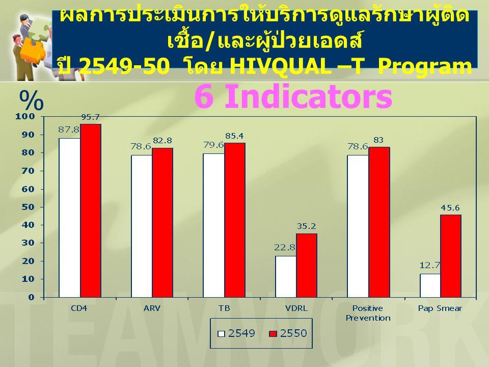 ผลการวิเคราะห์โดย HIVQUAL-T ครู ก.