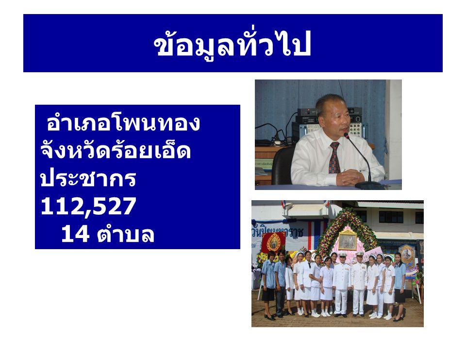 ข้อมูลทั่วไป อำเภอโพนทอง จังหวัดร้อยเอ็ด ประชากร 112,527 14 ตำบล 196 หมู่บ้าน