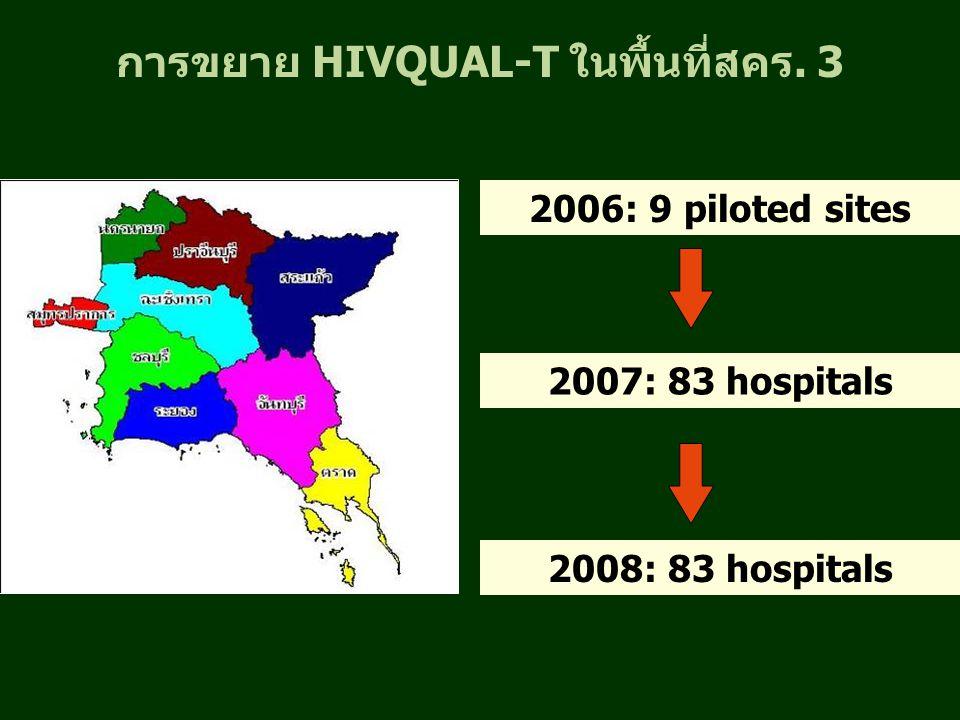 การขยาย HIVQUAL-T ในพื้นที่สคร. 3 2006: 9 piloted sites 2007: 83 hospitals 2008: 83 hospitals
