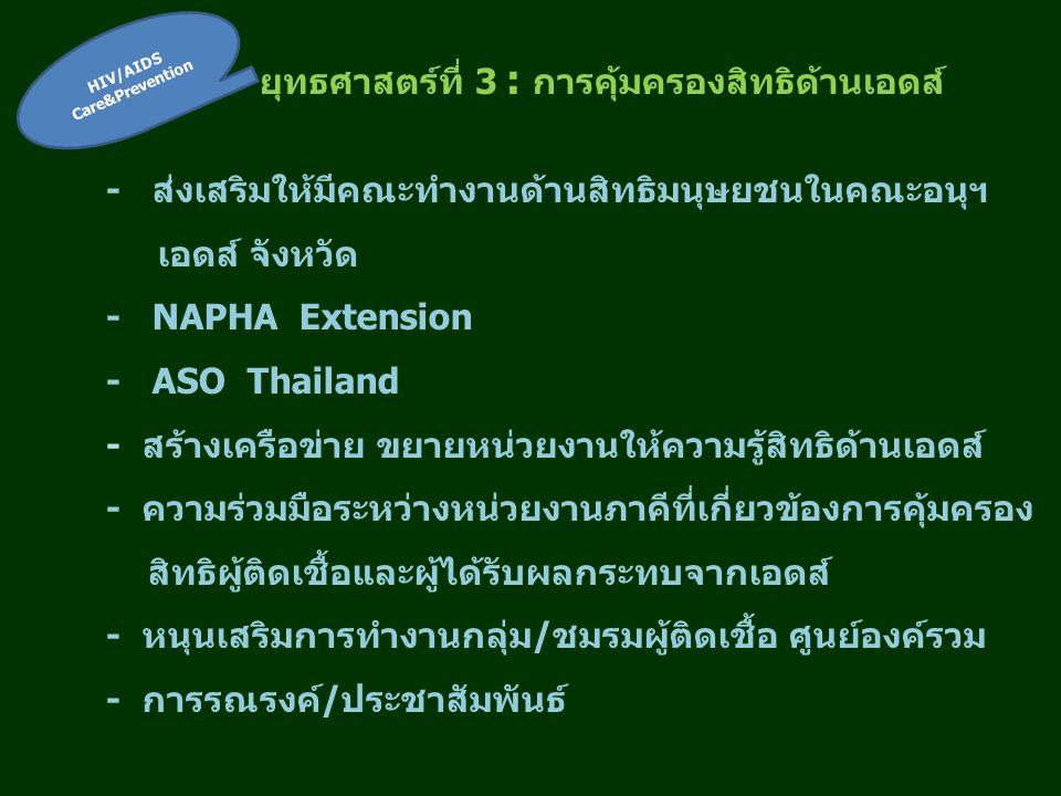 ยุทธศาสตร์ที่ 3 : การคุ้มครองสิทธิด้านเอดส์ - ส่งเสริมให้มีคณะทำงานด้านสิทธิมนุษยชนในคณะอนุฯ เอดส์ จังหวัด - NAPHA Extension - ASO Thailand - สร้างเครือข่าย ขยายหน่วยงานให้ความรู้สิทธิด้านเอดส์ - ความร่วมมือระหว่างหน่วยงานภาคีที่เกี่ยวข้องการคุ้มครอง สิทธิผู้ติดเชื้อและผู้ได้รับผลกระทบจากเอดส์ - หนุนเสริมการทำงานกลุ่ม/ชมรมผู้ติดเชื้อ ศูนย์องค์รวม - การรณรงค์/ประชาสัมพันธ์ HIV/AIDS Care&Prevention