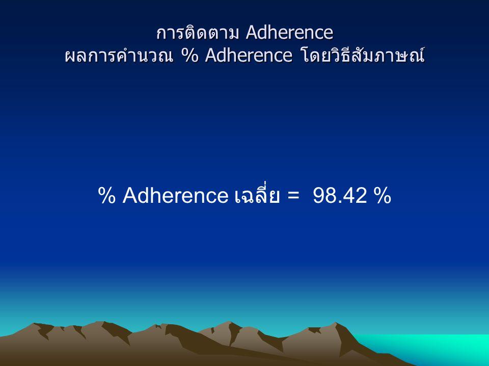 การติดตาม Adherence ผลการคำนวณ % Adherence โดยวิธีสัมภาษณ์ % Adherence เฉลี่ย = 98.42 %
