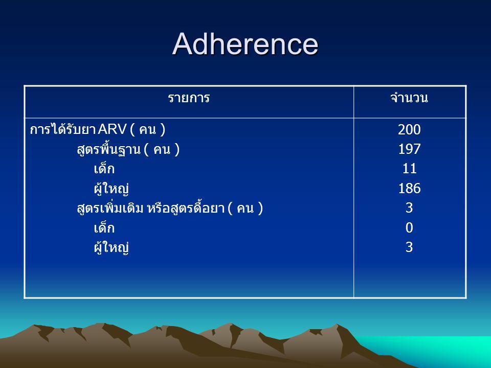 Adherence รายการจำนวน การได้รับยา ARV ( คน ) สูตรพื้นฐาน ( คน ) เด็ก ผู้ใหญ่ สูตรเพิ่มเติม หรือสูตรดื้อยา ( คน ) เด็ก ผู้ใหญ่ 200 197 11 186 3 0 3