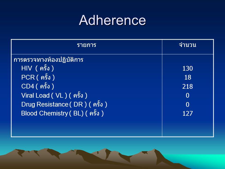 Adherence รายการจำนวน การตรวจทางห้องปฏิบัติการ HIV ( ครั้ง ) PCR ( ครั้ง ) CD4 ( ครั้ง ) Viral Load ( VL ) ( ครั้ง ) Drug Resistance ( DR ) ( ครั้ง )