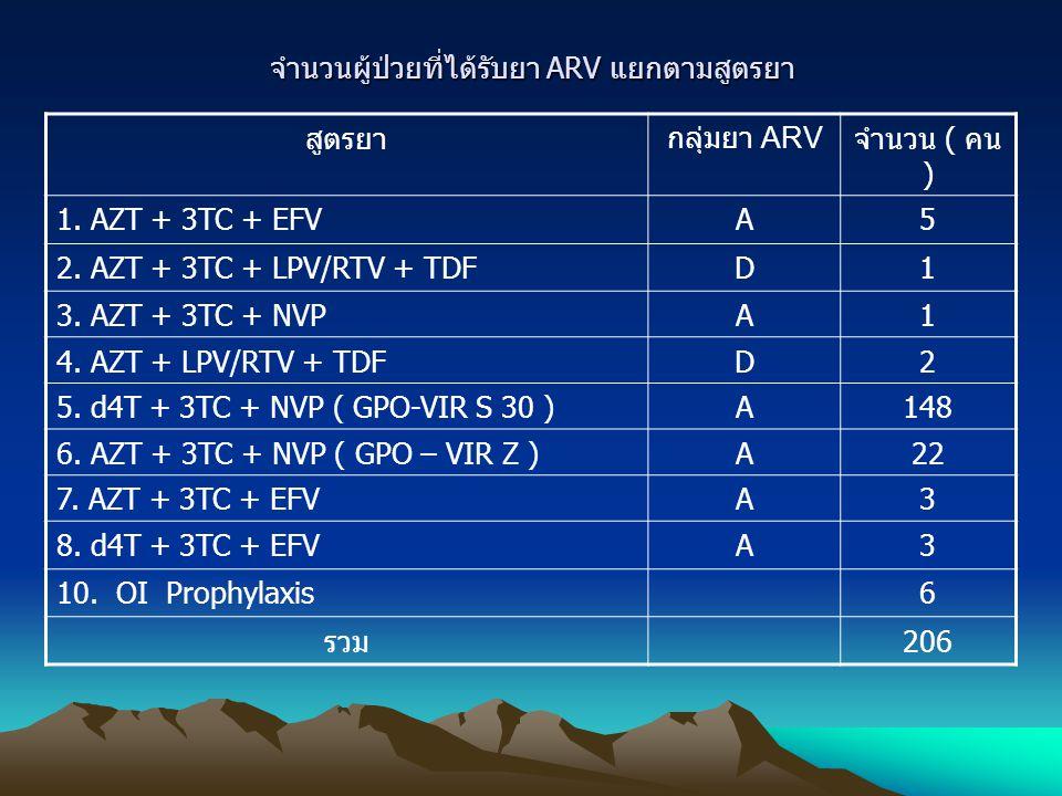 จำนวนผู้ป่วยที่ได้รับยา ARV แยกตามสูตรยา สูตรยากลุ่มยา ARV จำนวน ( คน ) 1. AZT + 3TC + EFVA5 2. AZT + 3TC + LPV/RTV + TDFD1 3. AZT + 3TC + NVPA1 4. AZ