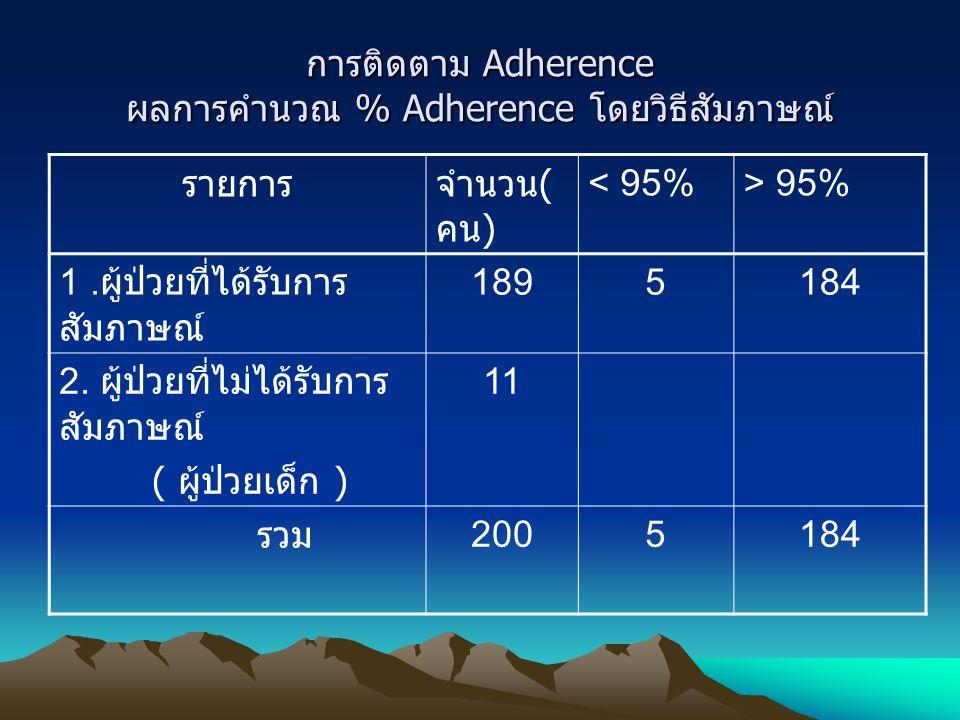การติดตาม Adherence ผลการคำนวณ % Adherence โดยวิธีสัมภาษณ์ รายการจำนวน ( คน ) < 95%> 95% 1. ผู้ป่วยที่ได้รับการ สัมภาษณ์ 1895184 2. ผู้ป่วยที่ไม่ได้รั