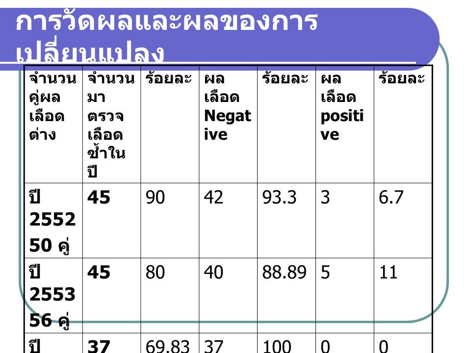 การวัดผลและผลของการ เปลี่ยนแปลง จำนวน คู่ผล เลือด ต่าง จำนวน มา ตรวจ เลือด ซ้ำใน ปี ร้อยละผล เลือด Negat ive ร้อยละผล เลือด positi ve ร้อยละ ปี 2552 50 คู่ 45904293.336.7 ปี 2553 56 คู่ 45804088.89511 ปี 2554 53 คู่ 3769.833710000 ปี 2555 58 คู่ 47814710000
