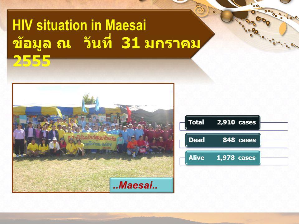 HIV situation in Maesai ข้อมูล ณ วันที่ 31 มกราคม 2555..Maesai.. Total 2,910 casesDead 848 casesAlive 1,978 cases