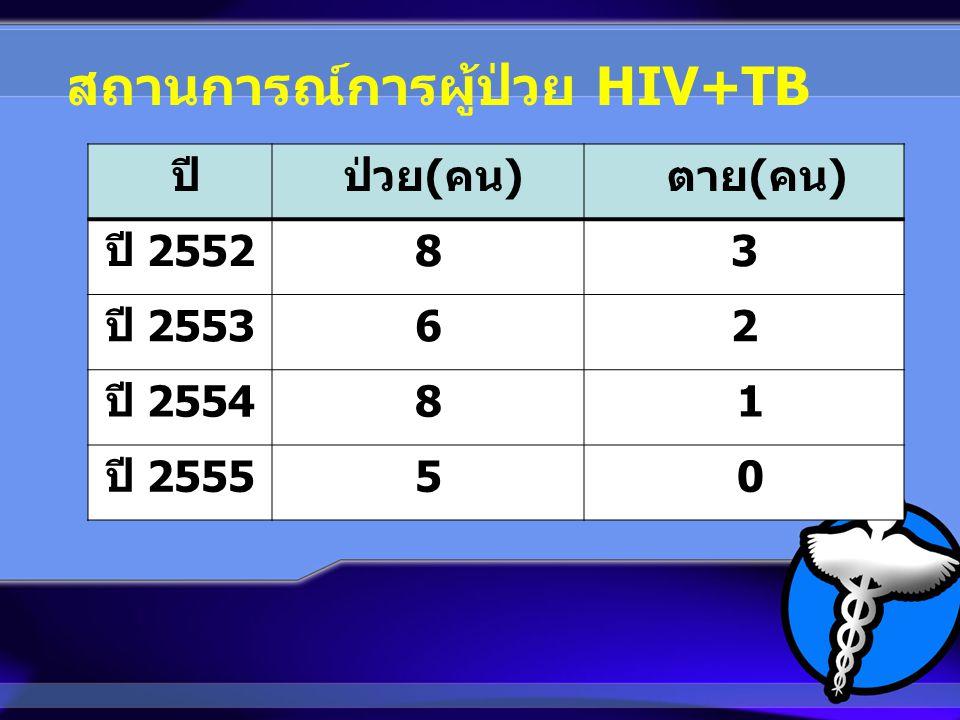 ปี ป่วย ( คน ) ตาย ( คน ) ปี 2552 83 ปี 2553 62 ปี 2554 8 1 ปี 2555 5 0 สถานการณ์การผู้ป่วย HIV+TB