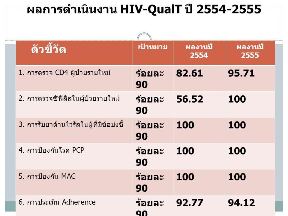 ผลการดำเนินงาน HIV-QualT ปี 2554-2555 ตัวชี้วัด เป้าหมายผลงานปี 2554 ผลงานปี 2555 1. การตรวจ CD4 ผู้ป่วยรายใหม่ ร้อยละ 90 82.6195.71 2. การตรวจซิฟิลิส