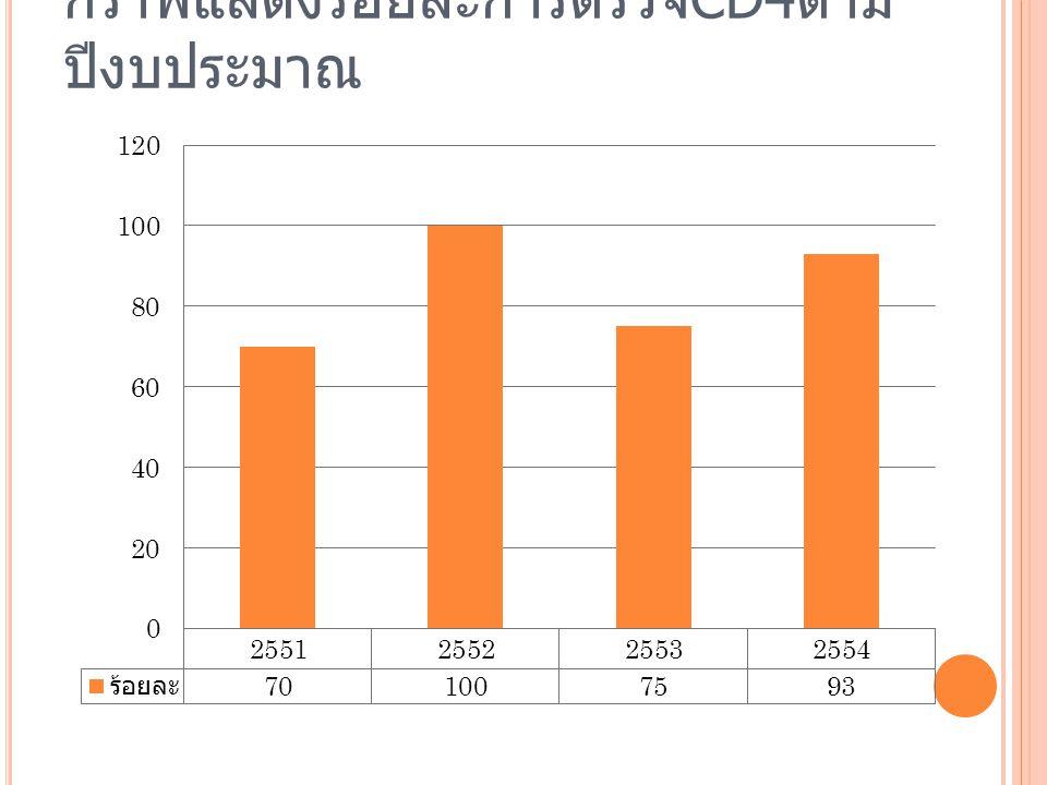 กราฟแสดงร้อยละการตรวจ CD4 ตาม ปีงบประมาณ