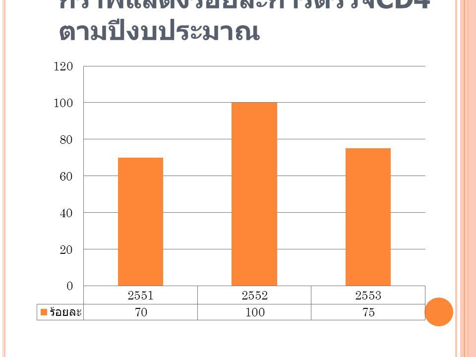 กราฟแสดงร้อยละการตรวจ CD4 ตามปีงบประมาณ