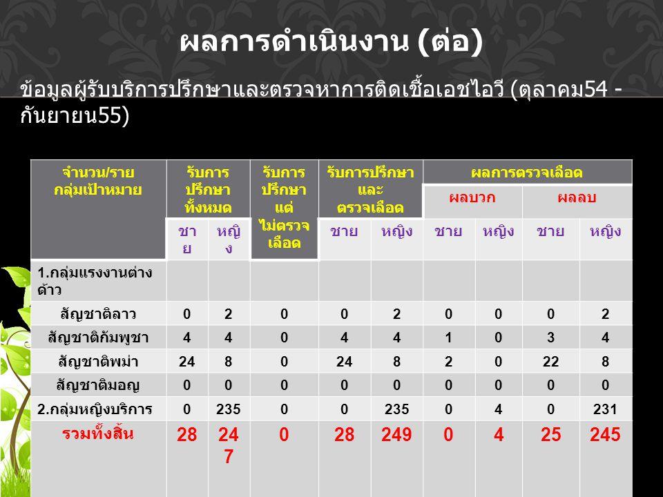 จำนวน / ราย กลุ่มเป้าหมาย รับการ ปรึกษา ทั้งหมด รับการ ปรึกษา แต่ ไม่ตรวจ เลือด รับการปรึกษา และ ตรวจเลือด ผลการตรวจเลือด ผลบวกผลลบ ชา ย หญิ ง ชายหญิงชายหญิงชายหญิง 1.