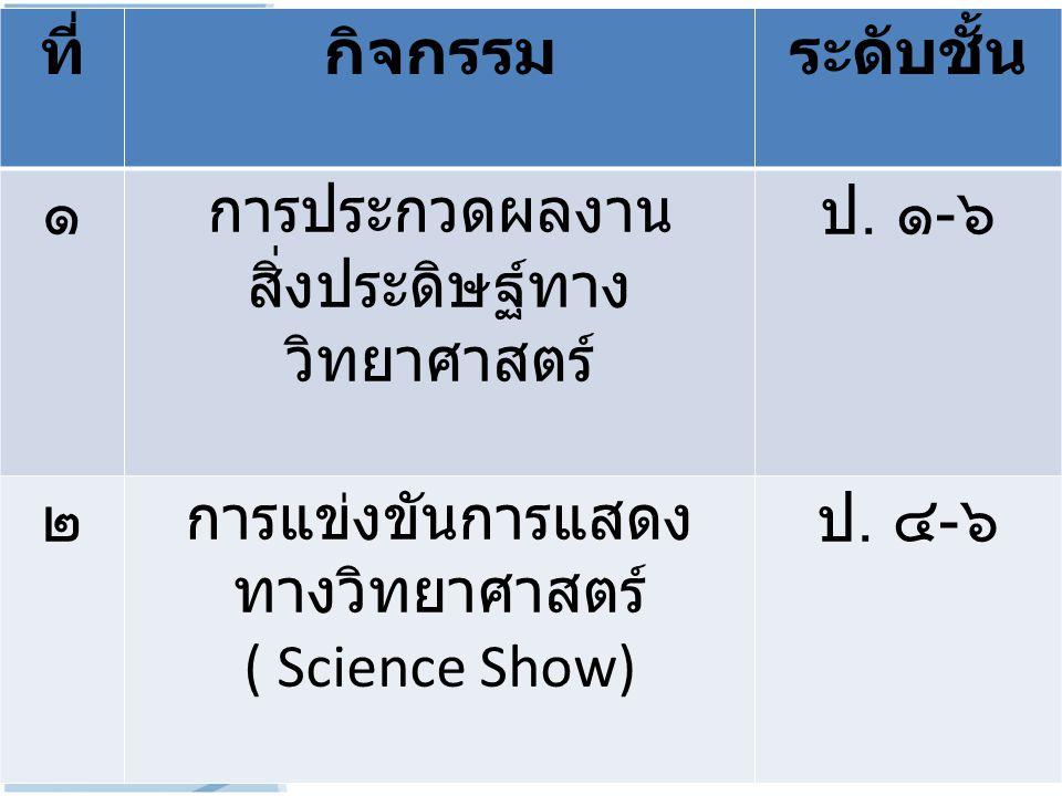 ที่กิจกรรมระดับชั้น ๑ การประกวดผลงาน สิ่งประดิษฐ์ทาง วิทยาศาสตร์ ป. ๑ - ๖ ๒ การแข่งขันการแสดง ทางวิทยาศาสตร์ ( Science Show) ป. ๔ - ๖