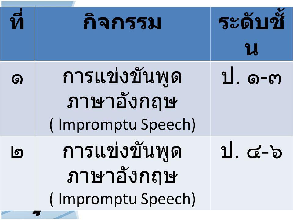 ที่กิจกรรมระดับชั้ น ๑ การแข่งขันพูด ภาษาอังกฤษ ( Impromptu Speech) ป. ๑ - ๓ ๒ การแข่งขันพูด ภาษาอังกฤษ ( Impromptu Speech) ป. ๔ - ๖