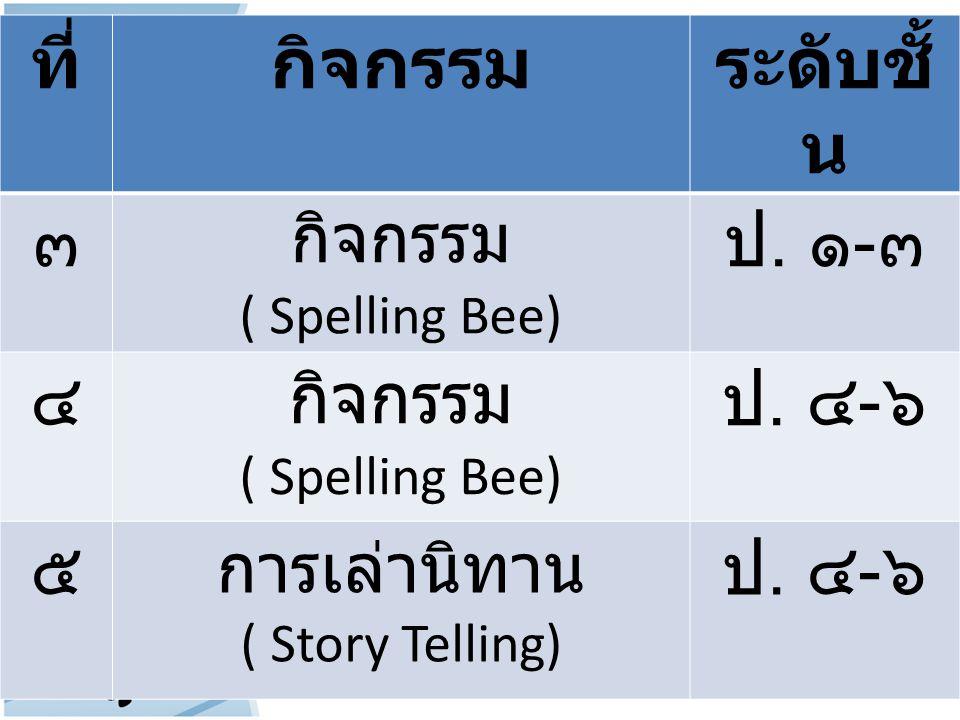 ที่กิจกรรมระดับชั้ น ๓ กิจกรรม ( Spelling Bee) ป. ๑ - ๓ ๔กิจกรรม ( Spelling Bee) ป. ๔ - ๖ ๕ การเล่านิทาน ( Story Telling) ป. ๔ - ๖