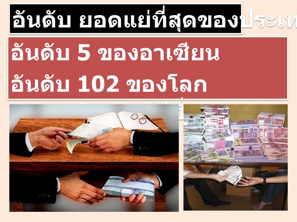 อันดับ ยอดแย่ที่สุดของประเทศไทย อันดับ 1 ใน 10 ละเมิดลิขสิทธิ์ มากที่สุดในโลก