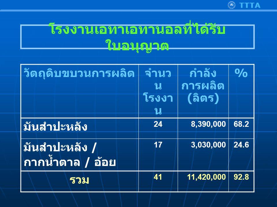 วัตถุดิบขบวนการผลิตจำนว น โรงงา น กำลัง การผลิต ( ลิตร ) % มันสำปะหลัง 248,390,00068.2 มันสำปะหลัง / กากน้ำตาล / อ้อย 173,030,00024.6 รวม 4111,420,00092.8 โรงงานเอทาเอทานอลที่ได้รับ ใบอนุญาต