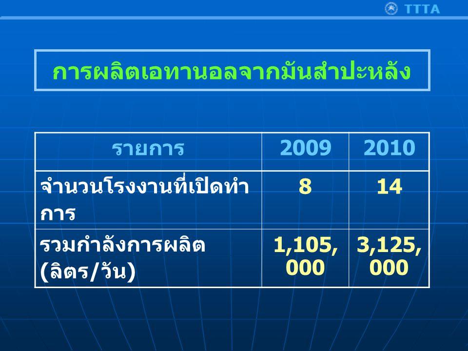 รายการ 20092010 จำนวนโรงงานที่เปิดทำ การ 814 รวมกำลังการผลิต ( ลิตร / วัน ) 1,105, 000 3,125, 000 การผลิตเอทานอลจากมันสำปะหลัง
