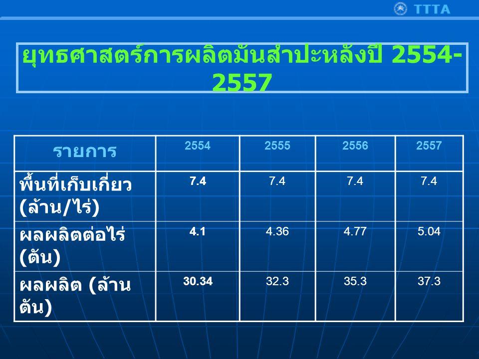 รายการ 2554255525562557 พื้นที่เก็บเกี่ยว ( ล้าน / ไร่ ) 7.4 ผลผลิตต่อไร่ ( ตัน ) 4.14.364.775.04 ผลผลิต ( ล้าน ตัน ) 30.3432.335.337.3 ยุทธศาสตร์การผลิตมันสำปะหลังปี 2554- 2557