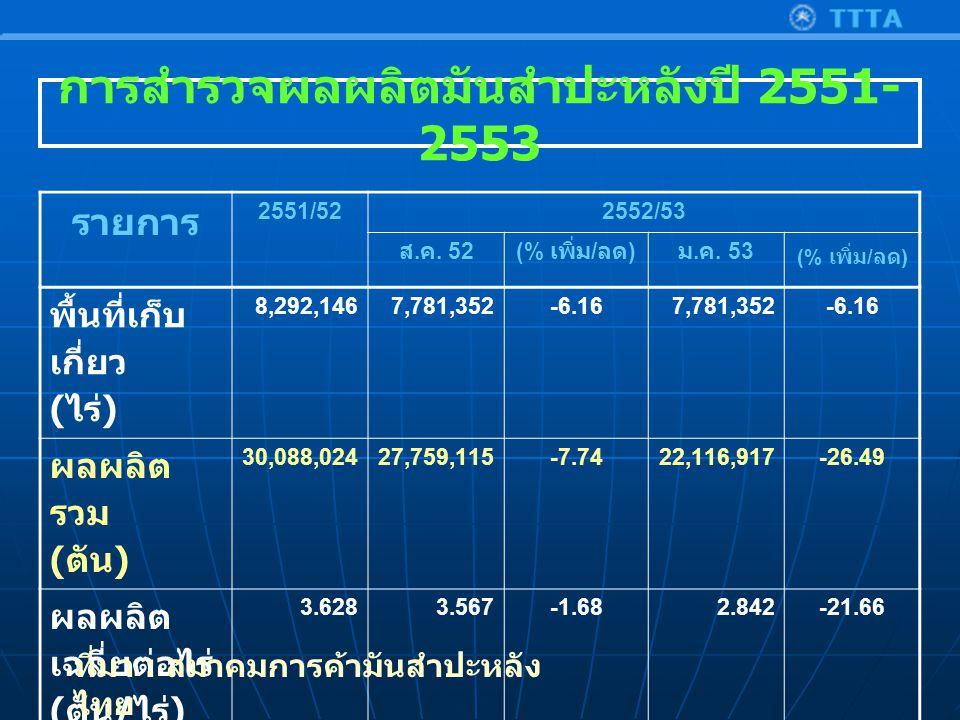 การสำรวจผลผลิตมันสำปะหลังปี 2551- 2553 รายการ 2551/522552/53 ส.