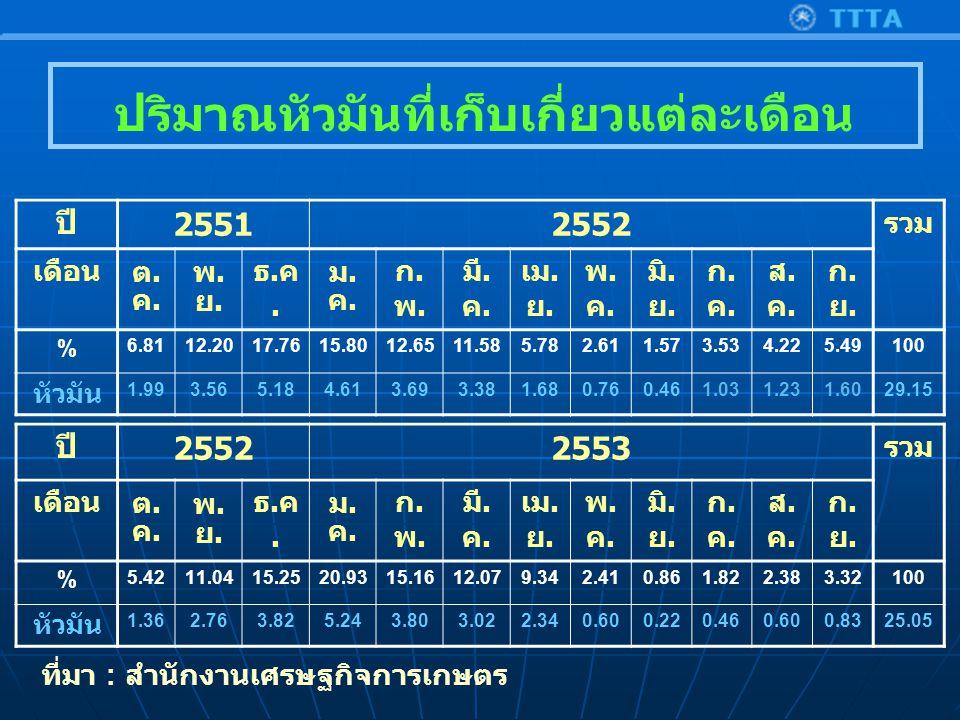 ปี 25512552 รวม เดือน ต.ค.ต.ค.พ.ย.พ.ย. ธ.ค.ธ.ค. ม.ค.ม.ค.