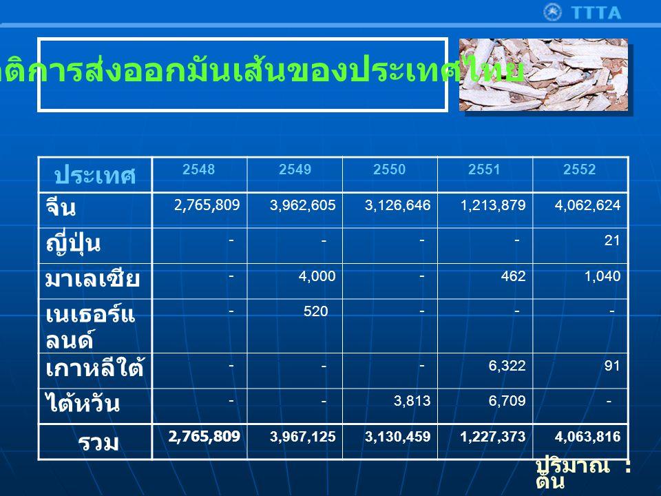 สถิติการส่งออกมันเส้นของประเทศไทย ประเทศ 25482549255025512552 จีน 2,765,8093,962,6053,126,6461,213,8794,062,624 ญี่ปุ่น - - - -21 มาเลเซีย -4,000 - 462 1,040 เนเธอร์แ ลนด์ - 520 - - - เกาหลีใต้ - - -6,32291 ไต้หวัน - -3,8136,709 - รวม 2,765,8093,967,1253,130,4591,227,3734,063,816 ปริมาณ : ตัน