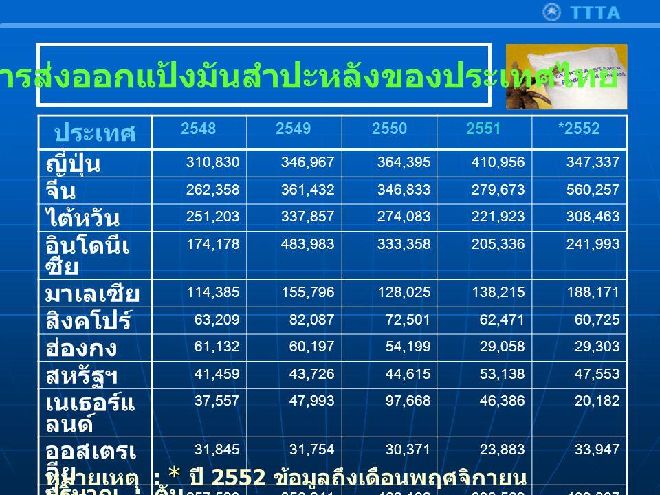 สถิติการส่งออกแป้งมันสำปะหลังของประเทศไทย ประเทศ 2548254925502551*2552 ญี่ปุ่น 310,830346,967364,395410,956347,337 จีน 262,358361,432346,833279,673560,257 ไต้หวัน 251,203337,857274,083221,923308,463 อินโดนีเ ซีย 174,178483,983333,358205,336241,993 มาเลเซีย 114,385155,796128,025138,215188,171 สิงคโปร์ 63,20982,08772,50162,47160,725 ฮ่องกง 61,13260,19754,19929,05829,303 สหรัฐฯ 41,45943,72644,61553,13847,553 เนเธอร์แ ลนด์ 37,55747,99397,66846,38620,182 ออสเตรเ ลีย 31,84531,75430,37123,88333,947 อื่นๆ 257,599356,241462,192390,569409,807 รวม 1,605,7562,308,0332,208,2401,861,6082,247,739 * หมายเหตุ : * ปี 2552 ข้อมูลถึงเดือนพฤศจิกายน ปริมาณ : ตัน