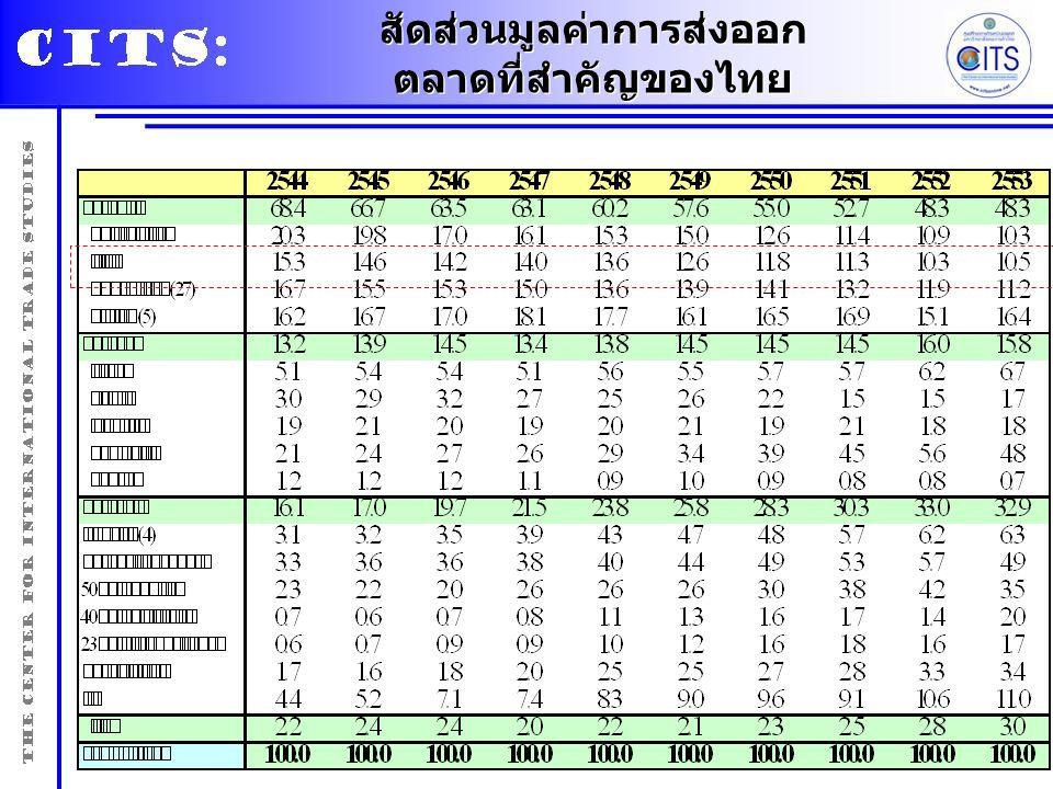 สัดส่วนมูลค่าการส่งออก ตลาดที่สำคัญของไทย สัดส่วนมูลค่าการส่งออก ตลาดที่สำคัญของไทย