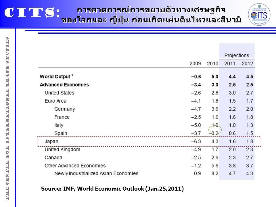 Source: IMF, World Economic Outlook (Jan.25,2011) การคาดการณ์การขยายตัวทางเศรษฐกิจ ของโลกและ ญี่ปุ่น ก่อนเกิดแผ่นดินไหวและสึนามิ การคาดการณ์การขยายตัว