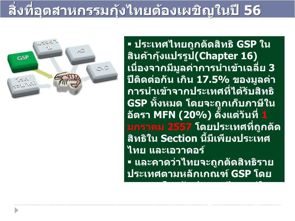  ประเทศไทยถูกตัดสิทธิ GSP ใน สินค้ากุ้งแปรรูป (Chapter 16) เนื่องจากมีมูลค่าการนำเข้าเฉลี่ย 3 ปีติดต่อกัน เกิน 17.5% ของมูลค่า การนำเข้าจากประเทศที่ไ
