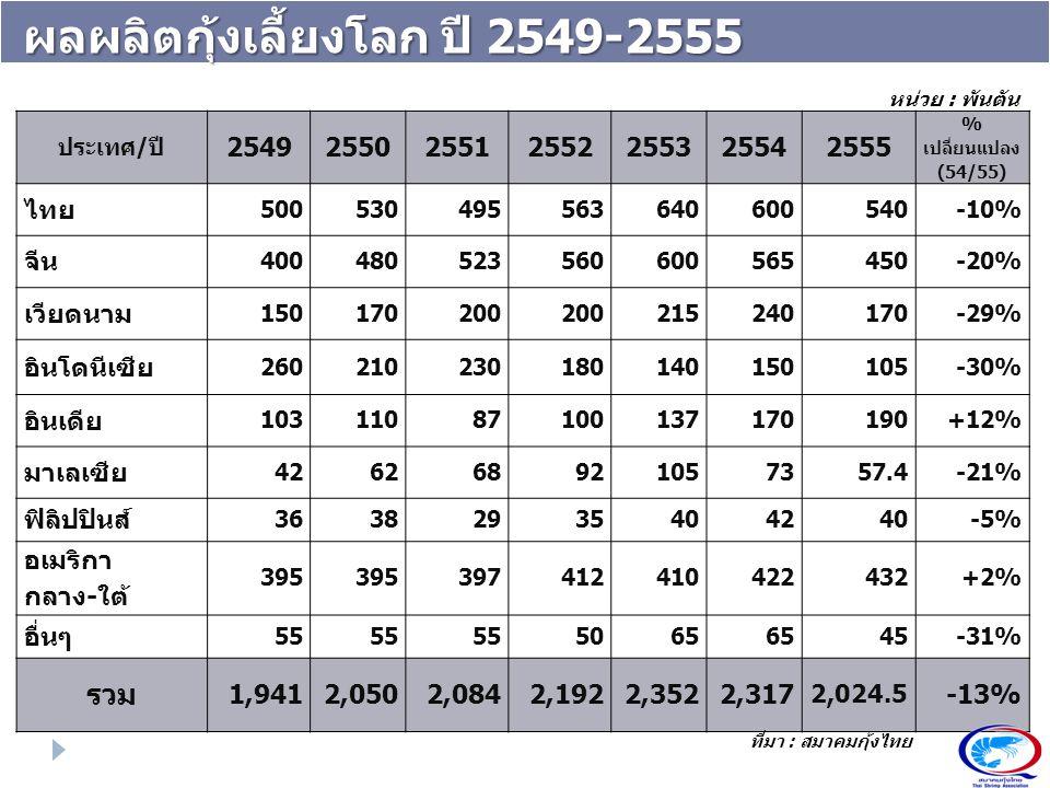 ผลผลิตกุ้งเลี้ยงโลก ปี 2549-2555 ประเทศ/ปี 2549255025512552255325542555 % เปลี่ยนแปลง (54/55) ไทย 500530495563640600540-10% จีน 400480523560600565450-