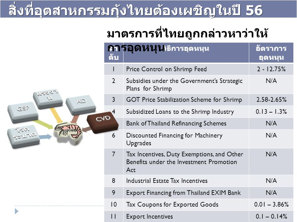 ลำ ดับ วิธีการอุดหนุนอัตราการ อุดหนุน 1Price Control on Shrimp Feed2 - 12.75% 2Subsidies under the Government's Strategic Plans for Shrimp N/A 3GOT Price Stabilization Scheme for Shrimp2.58-2.65% 4Subsidized Loans to the Shrimp Industry0.13 – 1.3% 5Bank of Thailand Refinancing SchemesN/A 6Discounted Financing for Machinery Upgrades N/A 7Tax Incentives, Duty Exemptions, and Other Benefits under the Investment Promotion Act N/A 8Industrial Estate Tax IncentivesN/A 9Export Financing from Thailand EXIM BankN/A 10Tax Coupons for Exported Goods0.01 – 3.86% 11Export Incentives0.1 – 0.14% มาตรการที่ไทยถูกกล่าวหาว่าให้ การอุดหนุน สิ่งที่อุตสาหกรรมกุ้งไทยต้องเผชิญในปี 56