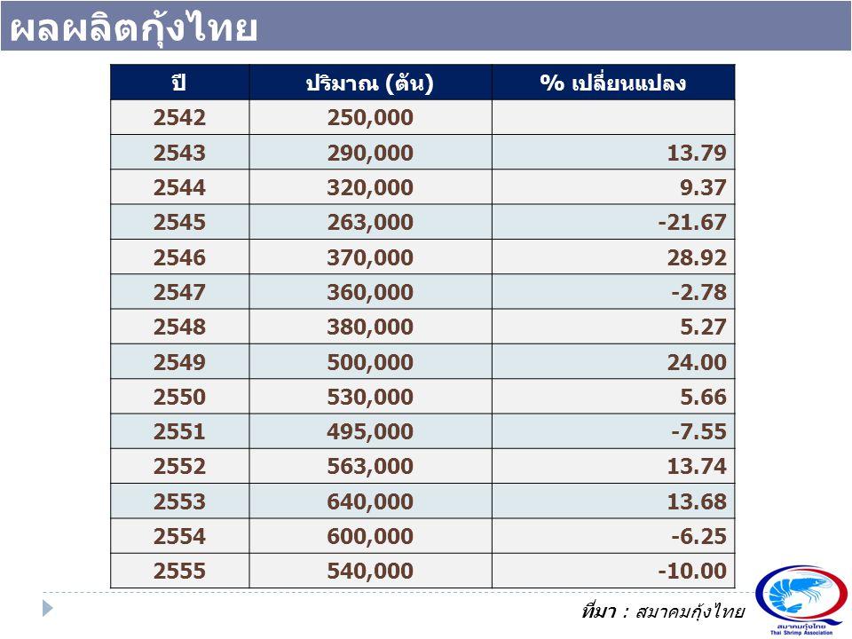 ผลผลิตกุ้งไทย ปีปริมาณ (ตัน)% เปลี่ยนแปลง 2542250,000 2543290,00013.79 2544320,0009.37 2545263,000-21.67 2546370,00028.92 2547360,000-2.78 2548380,000
