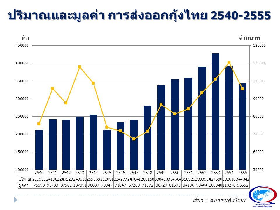 ปริมาณและมูลค่า การส่งออกกุ้งไทย 2540-2555 ตันล้านบาท ที่มา : สมาคมกุ้งไทย