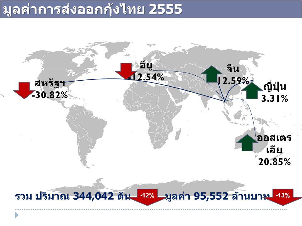 มูลค่าการส่งออกกุ้งไทย 2555 ญี่ปุ่น 3.31% ออสเตร เลีย 20.85% 46% จีน 12.59% สหรัฐฯ -30.82% อียู -12.54% รวม ปริมาณ 344,042 ตัน มูลค่า 95,552 ล้านบาท -