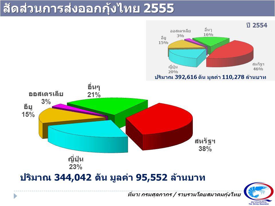 สัดส่วนการส่งออกกุ้งไทย 2555 ที่มา: กรมศุลกากร / รวบรวมโดยสมาคมกุ้งไทย ปริมาณ 344,042 ตัน มูลค่า 95,552 ล้านบาท ปี 2554 ปริมาณ 392,616 ตัน มูลค่า 110,
