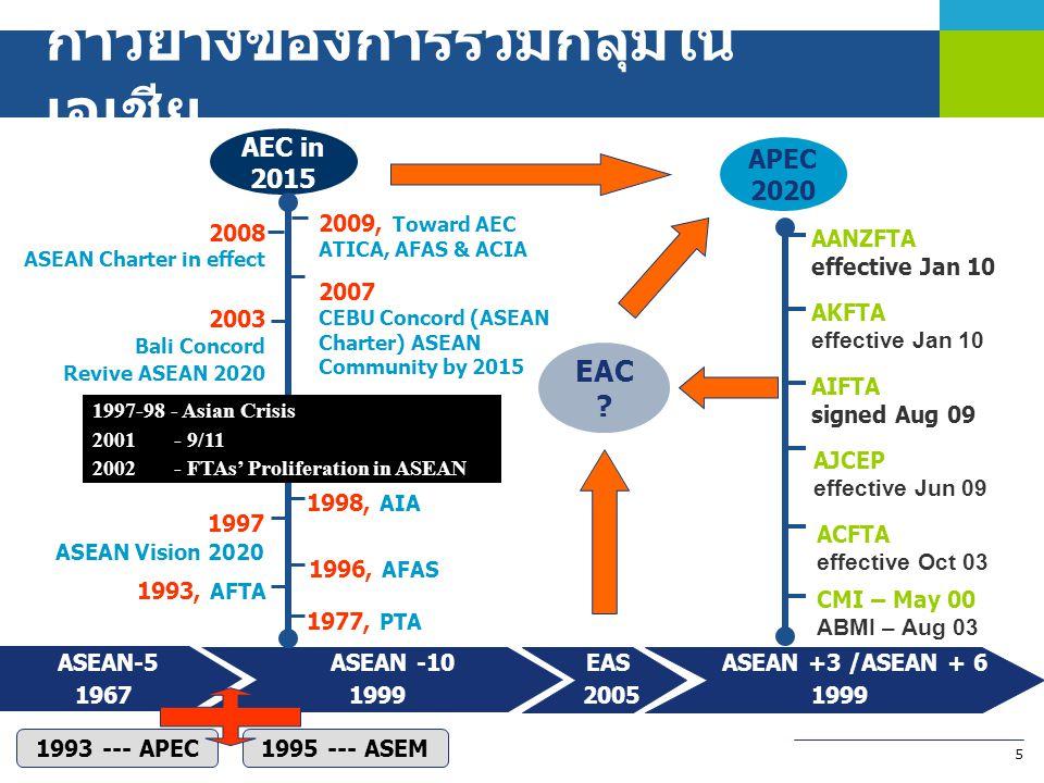 5 ASEAN-5 1967 ASEAN -10 1999 ASEAN +3 /ASEAN + 6 1999 1993 --- APEC1995 --- ASEM EAS 2005 EAC ? ACFTA effective Oct 03 AJCEP effective Jun 09 AKFTA e
