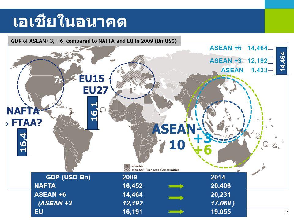 7 ASEAN- 10 +3 NAFTA  FTAA? 16,4 52 EU15  EU27 16,1 91 GDP of ASEAN+3, +6 compared to NAFTA and EU in 2009 (Bn US$) +6 ASEAN 1,433 14,464 ASEAN +3 1