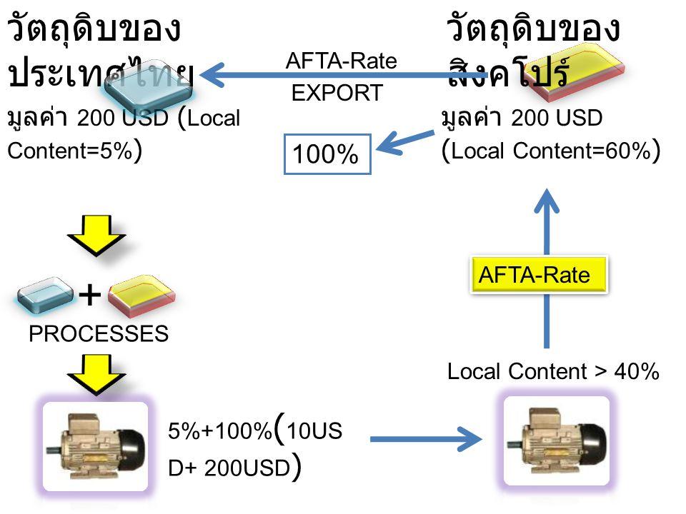 วัตถุดิบของ ประเทศไทย มูลค่า 200 USD ( Local Content=5% ) วัตถุดิบของ สิงคโปร์ มูลค่า 200 USD ( Local Content=60% ) AFTA-Rate 100% EXPORT + PROCESSES