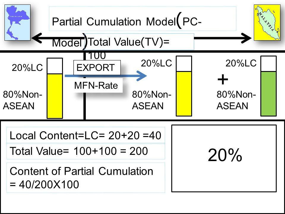 Partial Cumulation Model ( PC- Model ) Total Value(TV)= 100 20%LC 80%Non- ASEAN 20%LC 80%Non- ASEAN EXPORT MFN-Rate 20%LC 80%Non- ASEAN + Local Conten